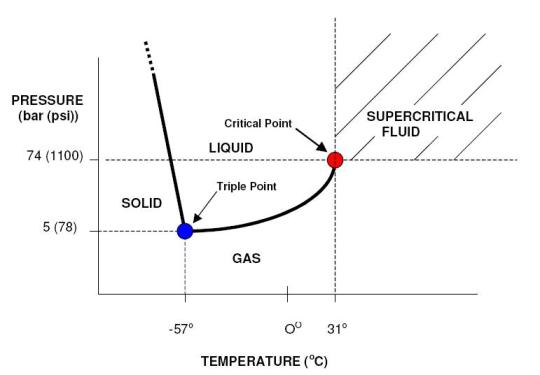 dr gj langley 39 s group research supercritical fluid chromatography : pure methanol phase diagram - findchart.co