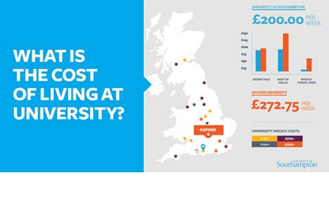 What is the cost of living at university? Find out from our infographic