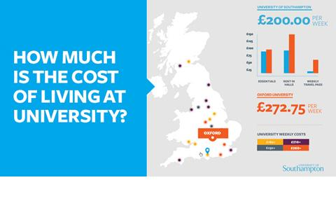 Compare university living costs using our infographic