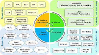 Our vision: Research guided by clinicians, enterprise & end-users