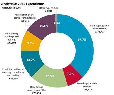 View details for our expenditure during 2014