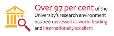 Over 97% of the University's research environment has been assessed as world-leading and internationally excellent