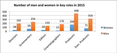 Numbers of women and men in each role