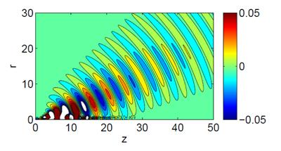 Pressure contours from a PSE calculation