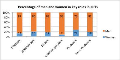 Percentage of women in each role