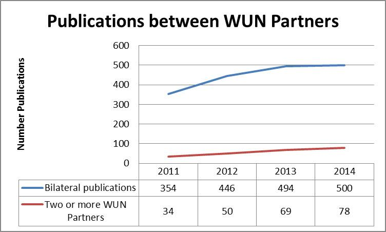 Publications with WUN partners