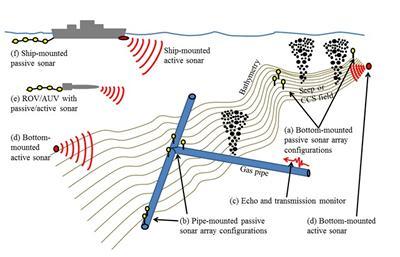 Detecting Leaks From Undersea Gas Pipelines Engineering