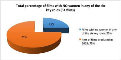 percentage of films with no women in 6 roles