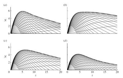 For azimuthal modes: (a) n=0, (b) n=1, (c) n=2, (d) n=3.  The growth factor N for each case was computed with a linear PSE method.  The curves corresponding to 30 different frequencies are plotted