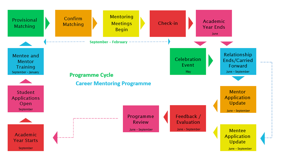 Mentoring Programme Cycle