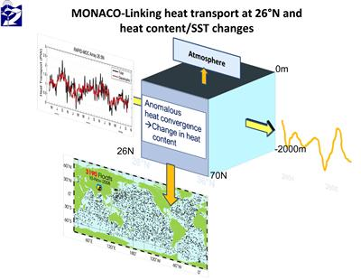Linking heat transport at 26 deg N and heat content/SST changes