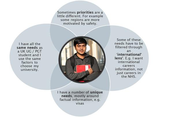 Graphic showing international user needs