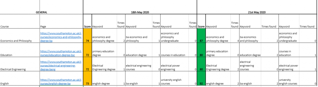Excel spreadsheet displaying SEO scoring technique for course pages