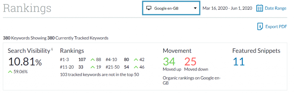 Moz dashboard showing search visibility for tracked SEO keywords