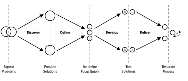 Double diamond outcomes based solution model