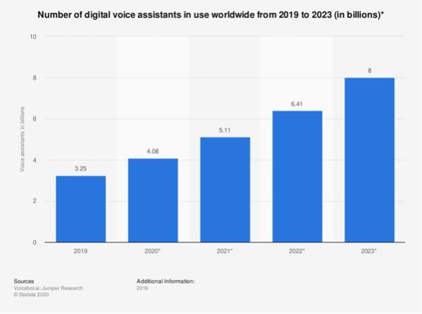 voice search research graph