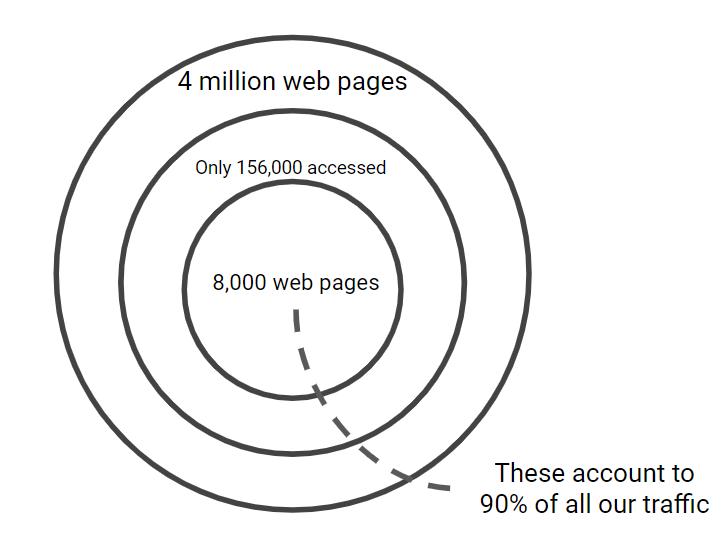 Content audit circles
