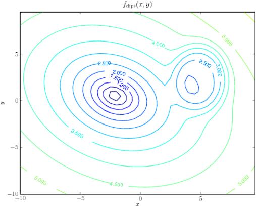 Introduction Scientific Python, Optimization / Optimisation