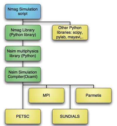 Micromagnetic simulation development
